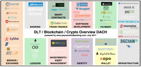 Bitcoin/Blockchain/DLT/Crypto Startups in Germany/CH/Austria